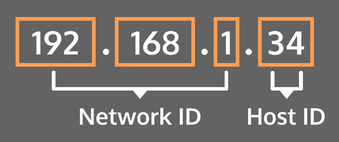 Nascondere indirizzo IP