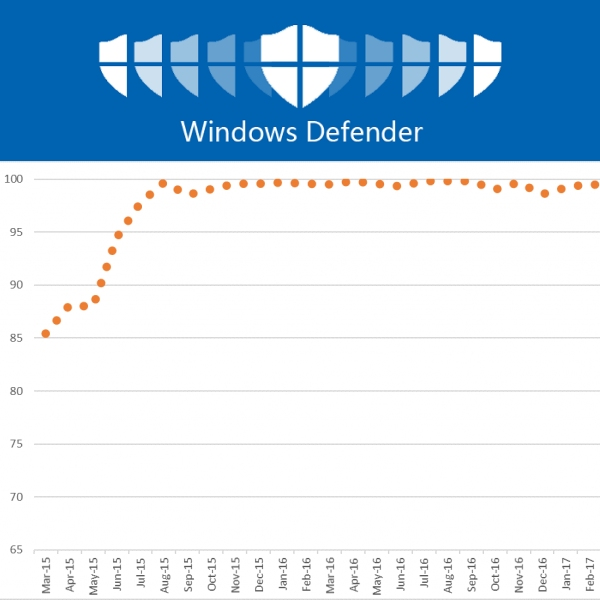 https://pctempo.b-cdn.net/wp-content/uploads/2020/03/windows-defender-it-2.jpg
