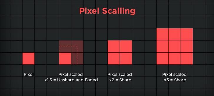 i pixel sono quadrati